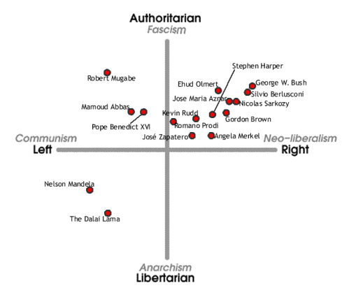 The Political Compass - Test_1252079451366